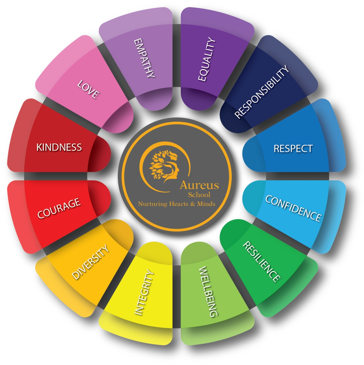 Aureus Values Wheel V2
