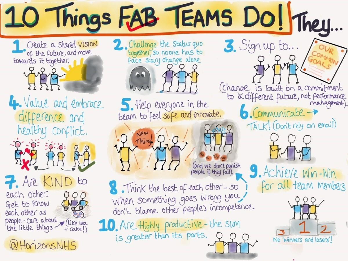 fab teams